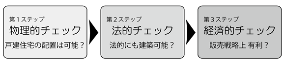広大地判定における3ステップ
