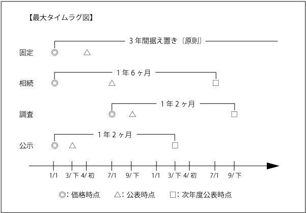 タイムラグ図.png